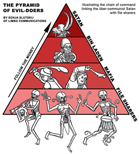 Pyramid of evil doers